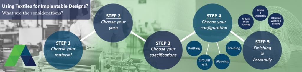 Medical textiles processing capabilities